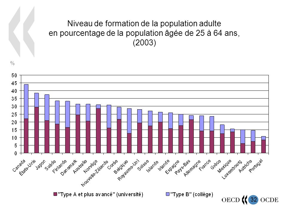 33 Score moyen sur l échelle OCDE-PISA de culture mathématique par rapport à la moyenne de 500 pour lOCDE, 2003 Source : Base de données PISA 2003 de lOCDE