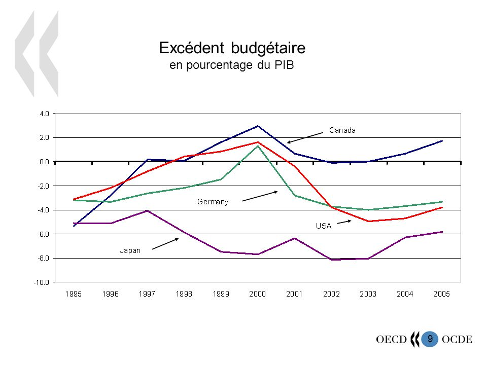 9 Excédent budgétaire en pourcentage du PIB