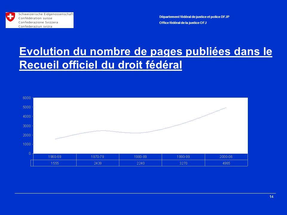 14 Département fédéral de justice et police DFJP Office fédéral de la justice OFJ Evolution du nombre de pages publiées dans le Recueil officiel du droit fédéral