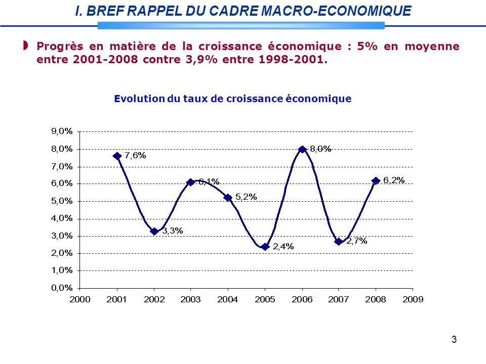 3 Evolution du taux de croissance économique Progrès en matière de la croissance économique : 5% en moyenne entre 2001-2008 contre 3,9% entre 1998-2001.