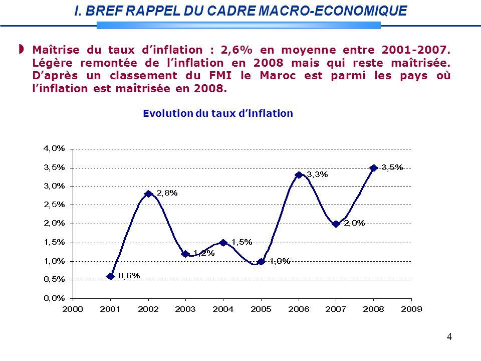 4 Evolution du taux dinflation Maîtrise du taux dinflation : 2,6% en moyenne entre 2001-2007.