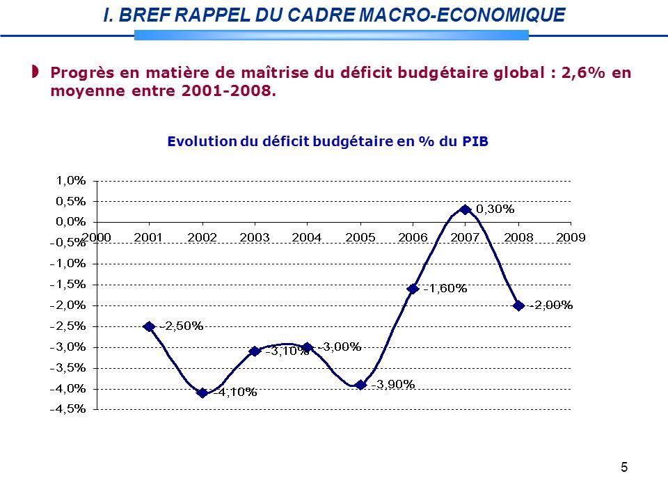 5 Evolution du déficit budgétaire en % du PIB Progrès en matière de maîtrise du déficit budgétaire global : 2,6% en moyenne entre 2001-2008.