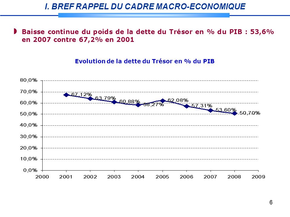 6 Evolution de la dette du Trésor en % du PIB Baisse continue du poids de la dette du Trésor en % du PIB : 53,6% en 2007 contre 67,2% en 2001 I.