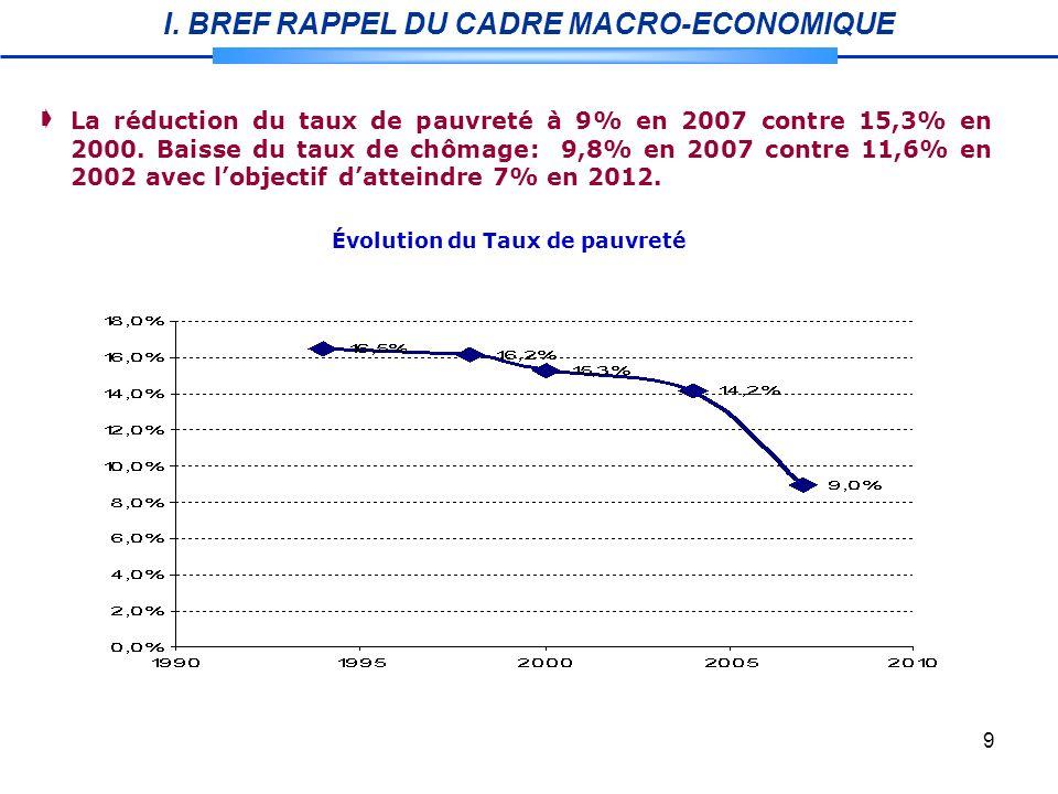9 Évolution du Taux de pauvreté La réduction du taux de pauvreté à 9% en 2007 contre 15,3% en 2000.