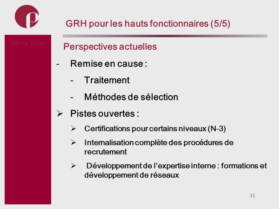 11 Subtitel GRH pour les hauts fonctionnaires (5/5) -Remise en cause : -Traitement -Méthodes de sélection Pistes ouvertes : Certifications pour certai