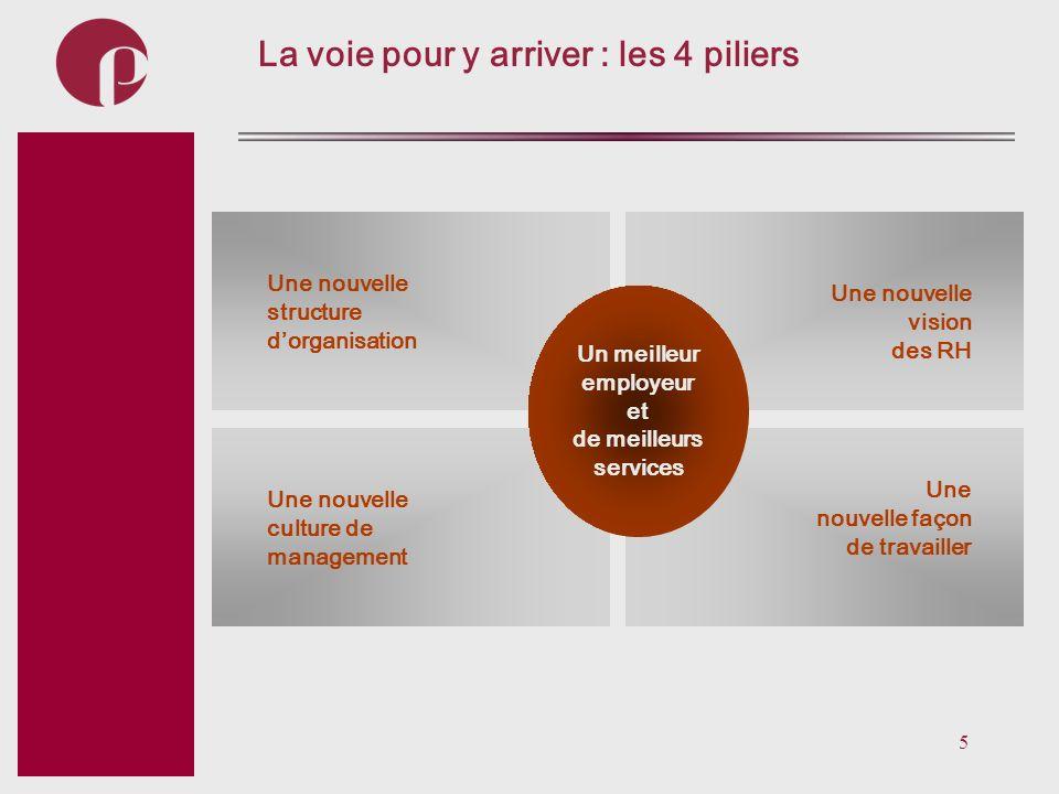 5 Subtitel La voie pour y arriver : les 4 piliers Une nouvelle structure dorganisation Une nouvelle culture de management Une nouvelle vision des RH U