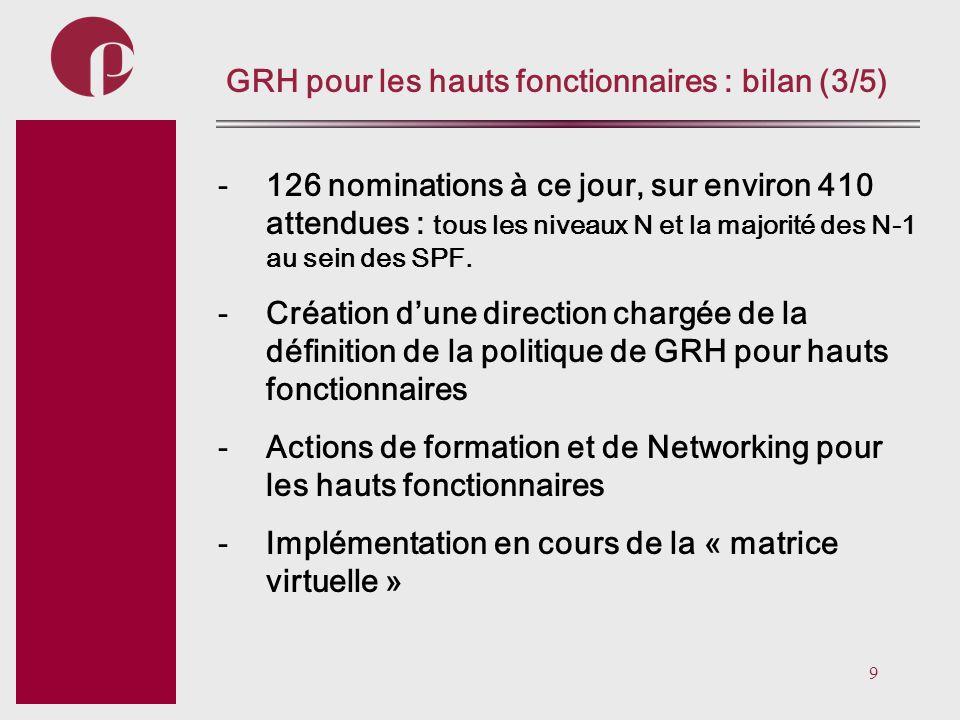 9 Subtitel GRH pour les hauts fonctionnaires : bilan (3/5) -126 nominations à ce jour, sur environ 410 attendues : tous les niveaux N et la majorité d