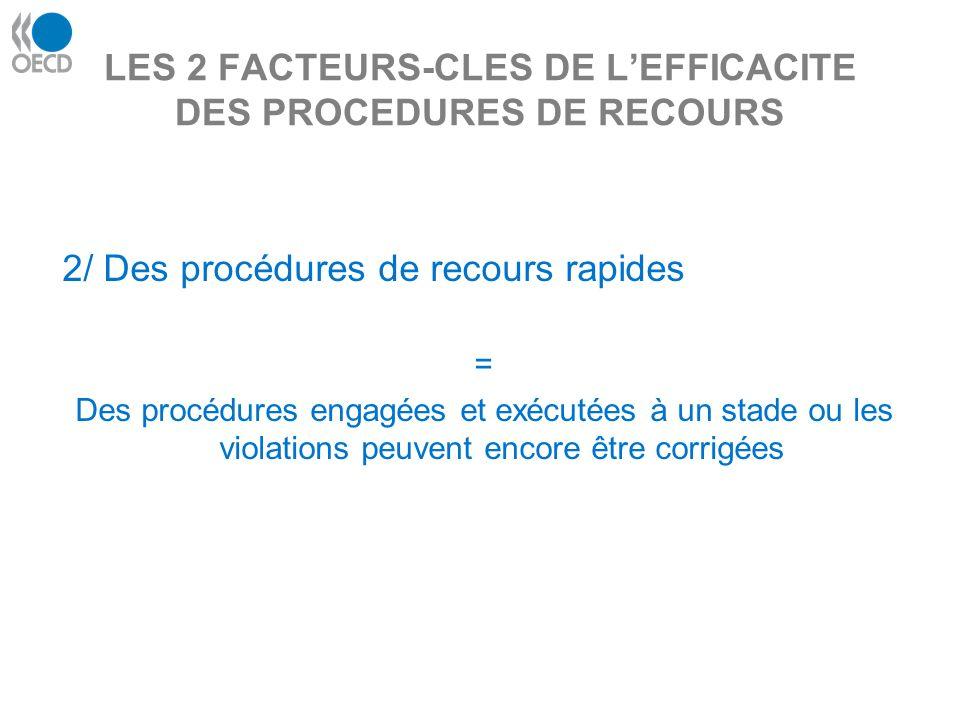 LES 2 FACTEURS-CLES DE LEFFICACITE DES PROCEDURES DE RECOURS 2/ Des procédures de recours rapides = Des procédures engagées et exécutées à un stade ou les violations peuvent encore être corrigées