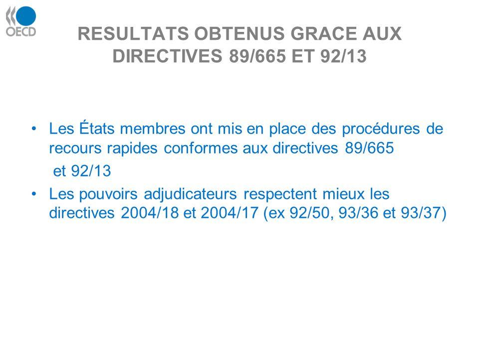 RESULTATS OBTENUS GRACE AUX DIRECTIVES 89/665 ET 92/13 Les États membres ont mis en place des procédures de recours rapides conformes aux directives 89/665 et 92/13 Les pouvoirs adjudicateurs respectent mieux les directives 2004/18 et 2004/17 (ex 92/50, 93/36 et 93/37)