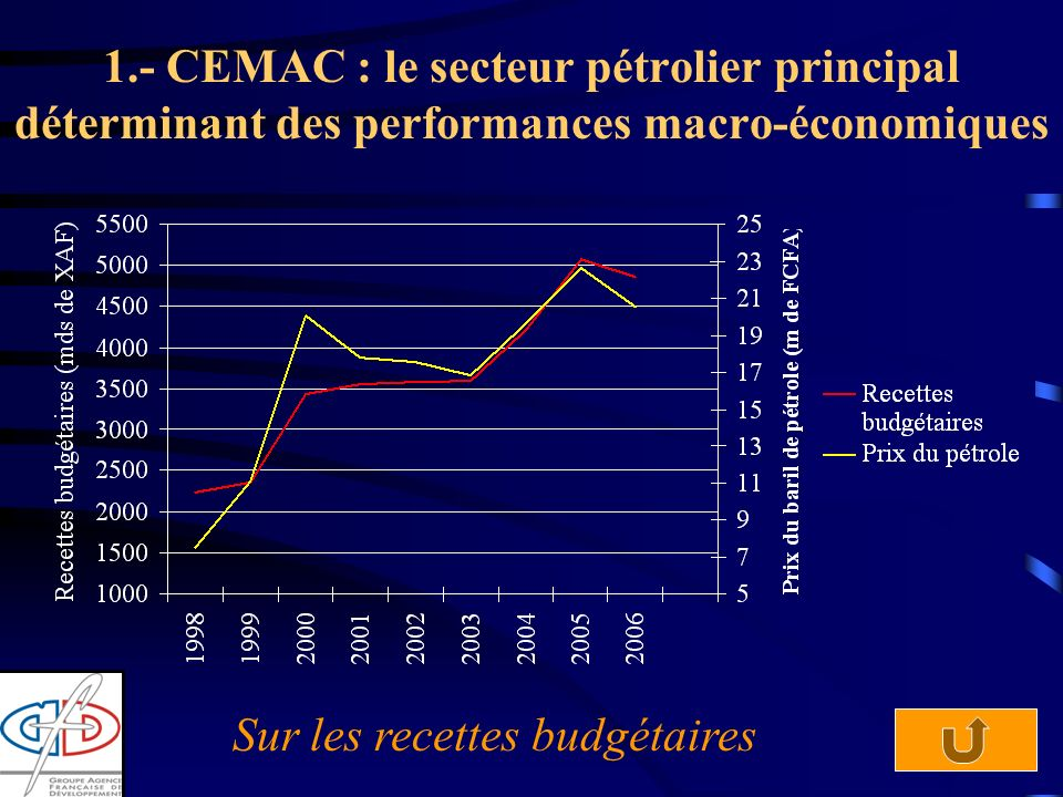 3 1.- CEMAC : le secteur pétrolier principal déterminant des performances macro-économiques Sur les recettes budgétaires