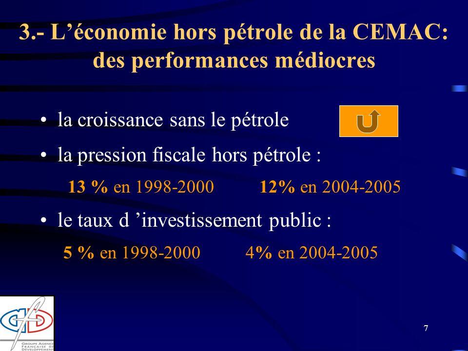 7 3.- Léconomie hors pétrole de la CEMAC: des performances médiocres la croissance sans le pétrole la pression fiscale hors pétrole : 13 % en 1998-2000 12% en 2004-2005 le taux d investissement public : 5 % en 1998-2000 4% en 2004-2005
