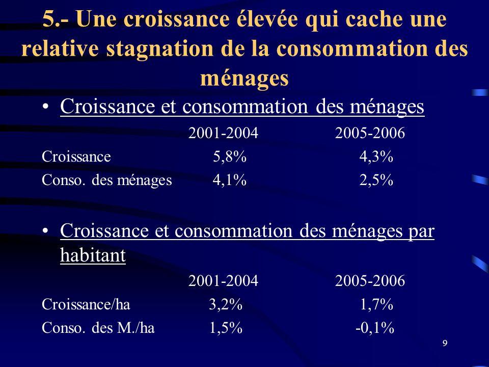 9 5.- Une croissance élevée qui cache une relative stagnation de la consommation des ménages Croissance et consommation des ménages 2001-20042005-2006 Croissance 5,8% 4,3% Conso.