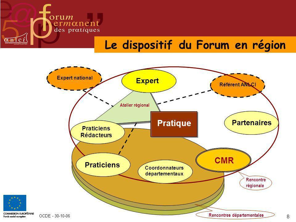 OCDE - 30-10-06 8 Pratique Atelier régional Praticiens Rédacteurs Expert CMR Praticiens Coordonnateurs départementaux Rencontres départementales Référ