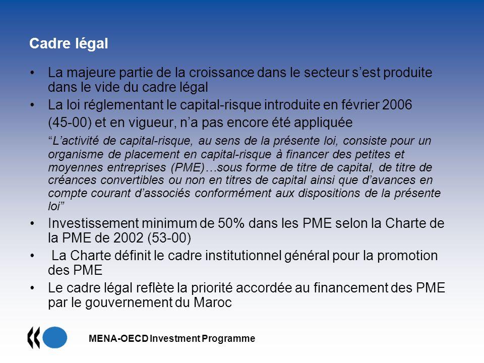 MENA-OECD Investment Programme Cadre légal La majeure partie de la croissance dans le secteur sest produite dans le vide du cadre légal La loi régleme