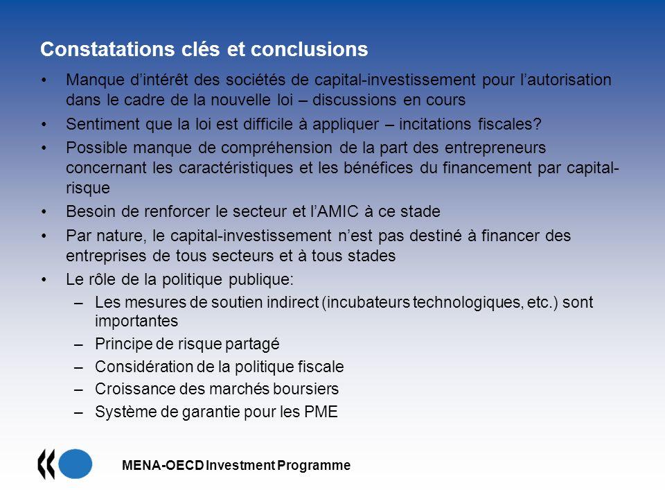MENA-OECD Investment Programme Constatations clés et conclusions Manque dintérêt des sociétés de capital-investissement pour lautorisation dans le cad