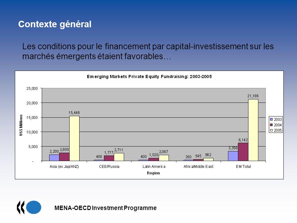 MENA-OECD Investment Programme Contexte général Les conditions pour le financement par capital-investissement sur les marchés émergents étaient favora