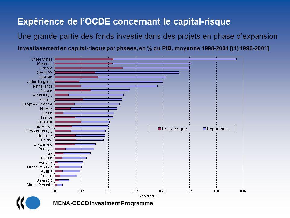 MENA-OECD Investment Programme Expérience de lOCDE concernant le capital-risque Une grande partie des fonds investie dans des projets en phase dexpans