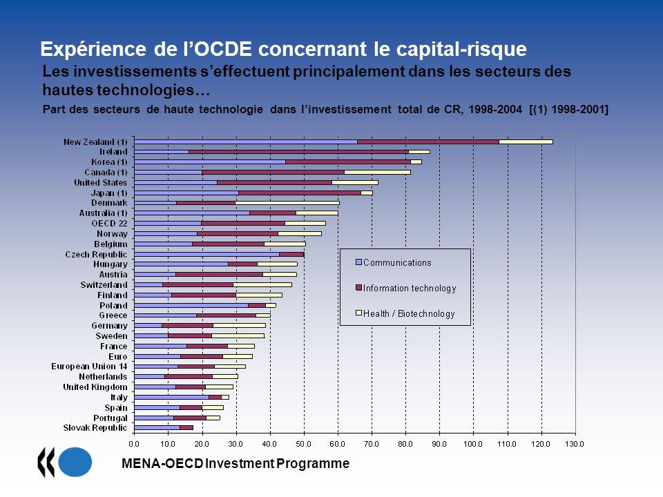 MENA-OECD Investment Programme Les investissements seffectuent principalement dans les secteurs des hautes technologies… Expérience de lOCDE concernan