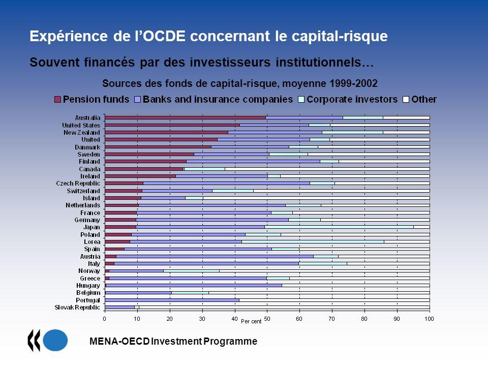 MENA-OECD Investment Programme Souvent financés par des investisseurs institutionnels… Expérience de lOCDE concernant le capital-risque Sources des fo