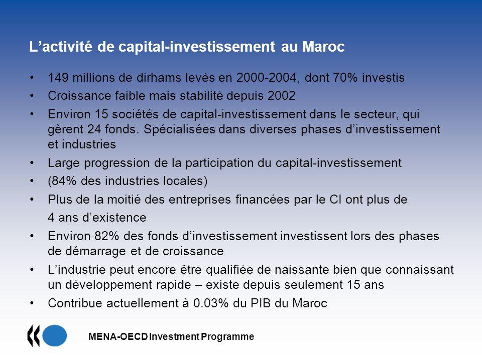 MENA-OECD Investment Programme Lactivité de capital-investissement au Maroc 149 millions de dirhams levés en 2000-2004, dont 70% investis Croissance f