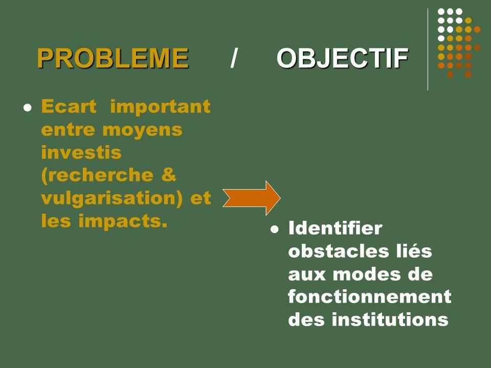 PROBLEMEOBJECTIF PROBLEME / OBJECTIF Ecart important entre moyens investis (recherche & vulgarisation) et les impacts. Identifier obstacles liés aux m