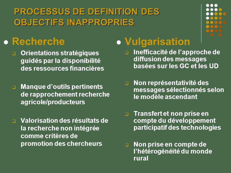PROCESSUS DE DEFINITION DES OBJECTIFS INAPPROPRIES Recherche Orientations stratégiques guidés par la disponibilité des ressources financières Manque d