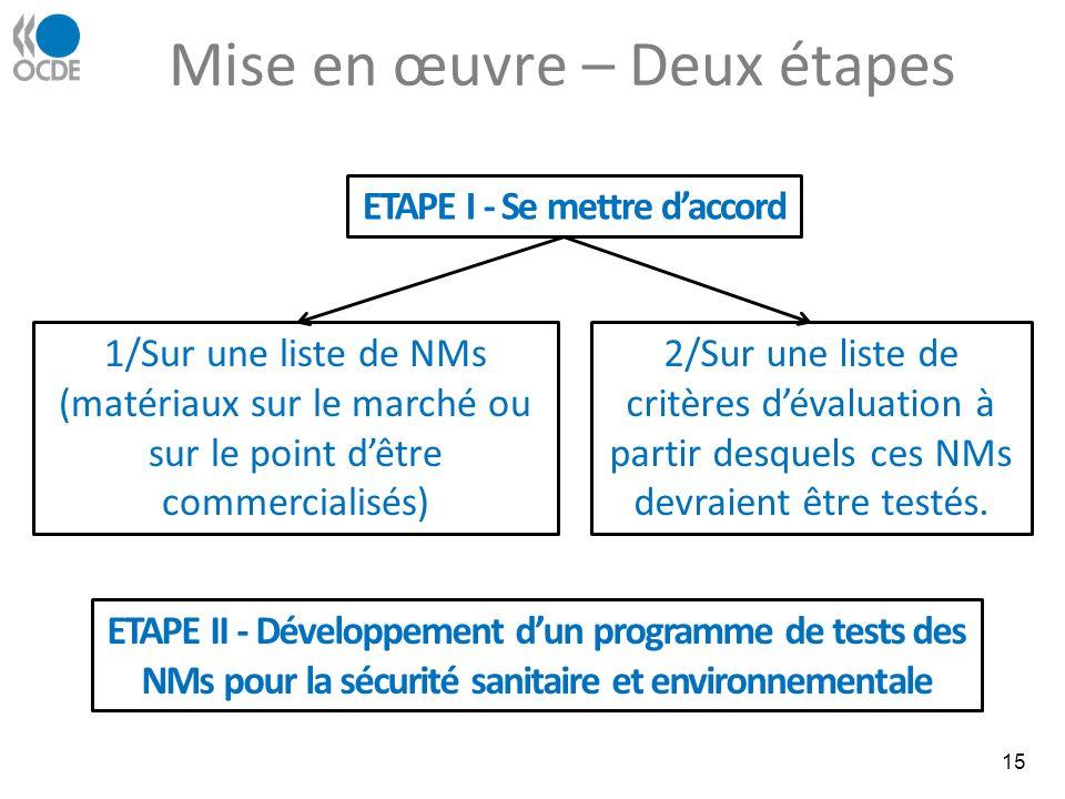Mise en œuvre – Deux étapes 15 ETAPE II - Développement dun programme de tests des NMs pour la sécurité sanitaire et environnementale ETAPE I - Se mettre daccord 1/Sur une liste de NMs (matériaux sur le marché ou sur le point dêtre commercialisés) 2/Sur une liste de critères dévaluation à partir desquels ces NMs devraient être testés.