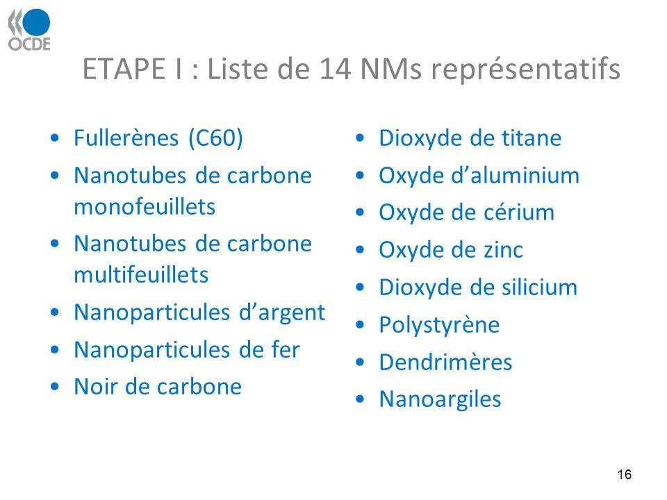 ETAPE I : Liste de 14 NMs représentatifs Fullerènes (C60) Nanotubes de carbone monofeuillets Nanotubes de carbone multifeuillets Nanoparticules dargent Nanoparticules de fer Noir de carbone Dioxyde de titane Oxyde daluminium Oxyde de cérium Oxyde de zinc Dioxyde de silicium Polystyrène Dendrimères Nanoargiles 16