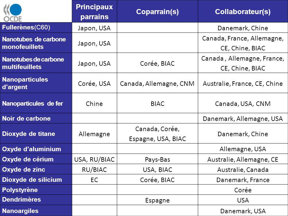 Principaux parrains Coparrain(s)Collaborateur(s) Fullerènes(C60) Japon, USADanemark, Chine Nanotubes de carbone monofeuillets Japon, USA Canada, France, Allemagne, CE, Chine, BIAC Nanotubes de carbone multifeuillets Japon, USACorée, BIAC Canada, Allemagne, France, CE, Chine, BIAC Nanoparticules dargent Corée, USACanada, Allemagne, CNMAustralie, France, CE, Chine Nanoparticules de fer ChineBIACCanada, USA, CNM Noir de carbone Danemark, Allemagne, USA Dioxyde de titane Allemagne Canada, Corée, Espagne, USA, BIAC Danemark, Chine Oxyde daluminium Allemagne, USA Oxyde de cérium USA, RU/BIACPays-BasAustralie, Allemagne, CE Oxyde de zinc RU/BIACUSA, BIACAustralie, Canada Dioxyde de silicium ECCorée, BIACDanemark, France Polystyrène Corée Dendrimères EspagneUSA Nanoargiles Danemark, USA