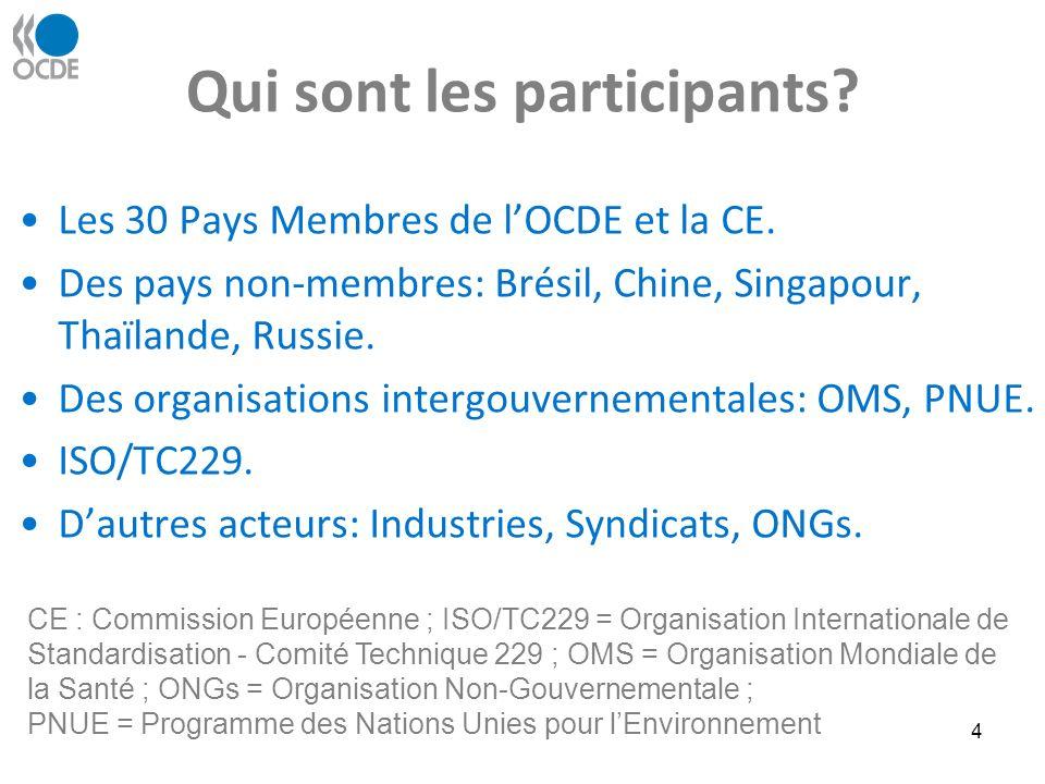 Qui sont les participants. Les 30 Pays Membres de lOCDE et la CE.
