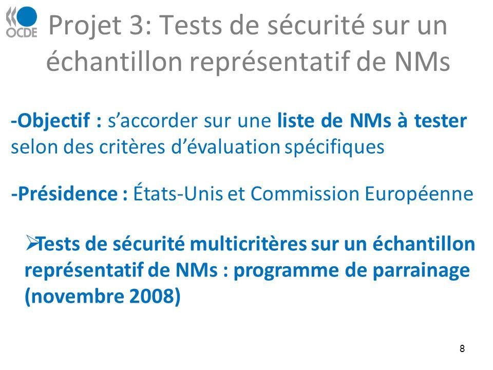 Projet 3: Tests de sécurité sur un échantillon représentatif de NMs 8 -Objectif : saccorder sur une liste de NMs à tester selon des critères dévaluation spécifiques -Présidence : États-Unis et Commission Européenne Tests de sécurité multicritères sur un échantillon représentatif de NMs : programme de parrainage (novembre 2008)