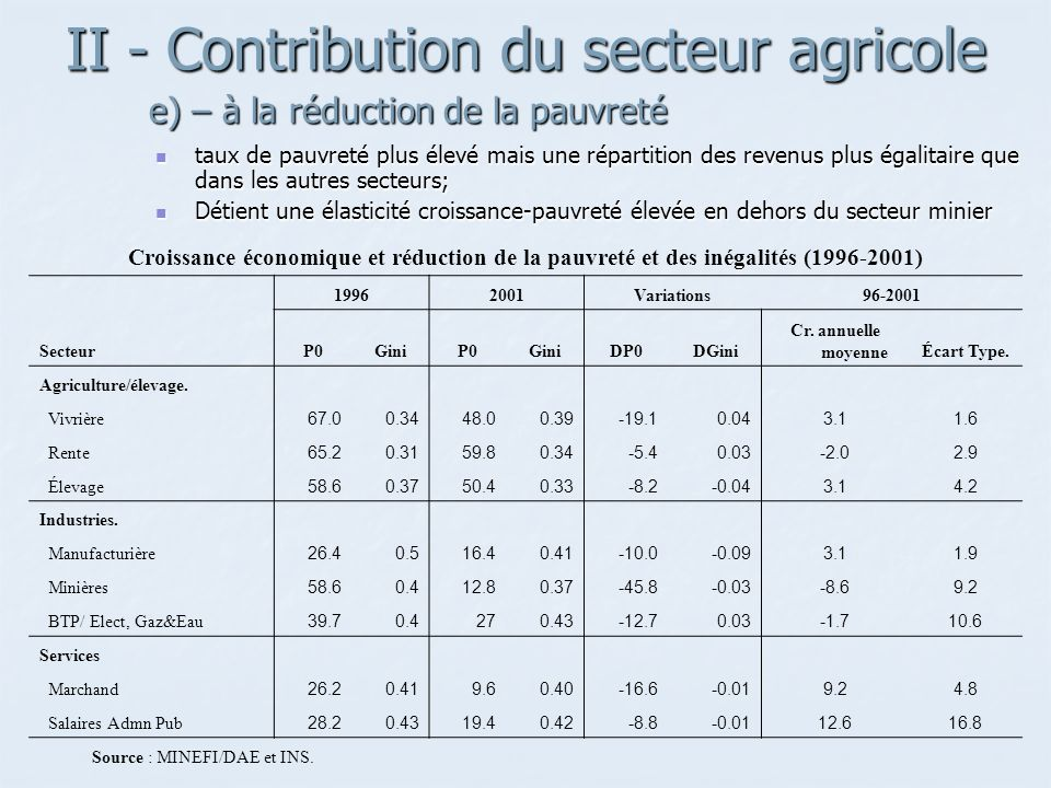 II - Contribution du secteur agricole e) – à la réduction de la pauvreté e) – à la réduction de la pauvreté Croissance économique et réduction de la pauvreté et des inégalités (1996-2001) 19962001Variations96-2001 SecteurP0GiniP0GiniDP0DGini Cr.
