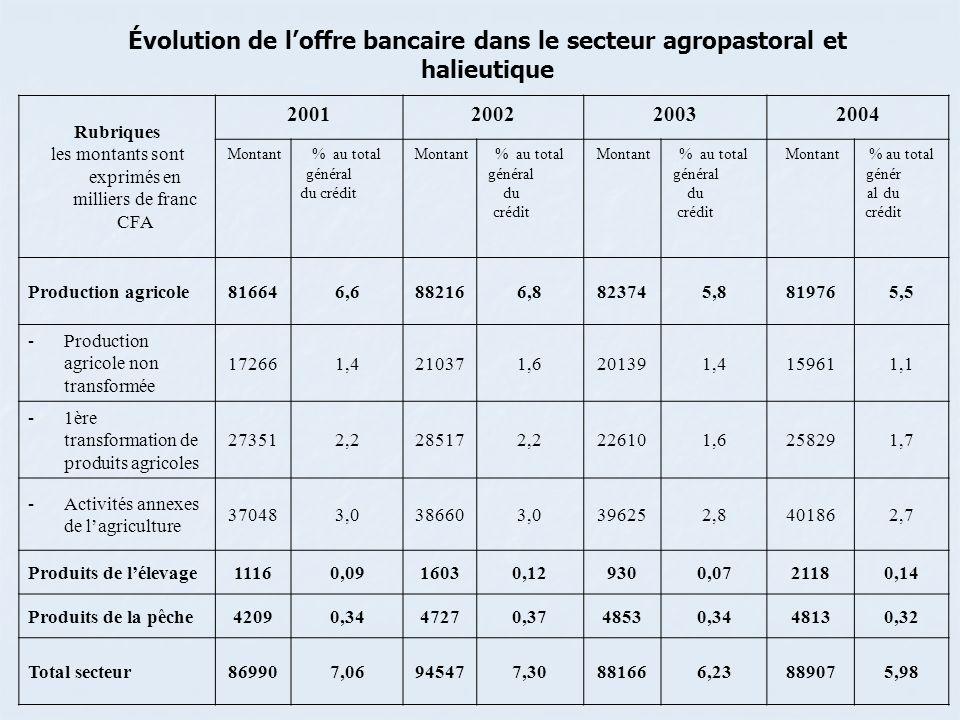 Rubriques les montants sont exprimés en milliers de franc CFA 2001200220032004 Montant% au total général du crédit Montant% au total général du crédit