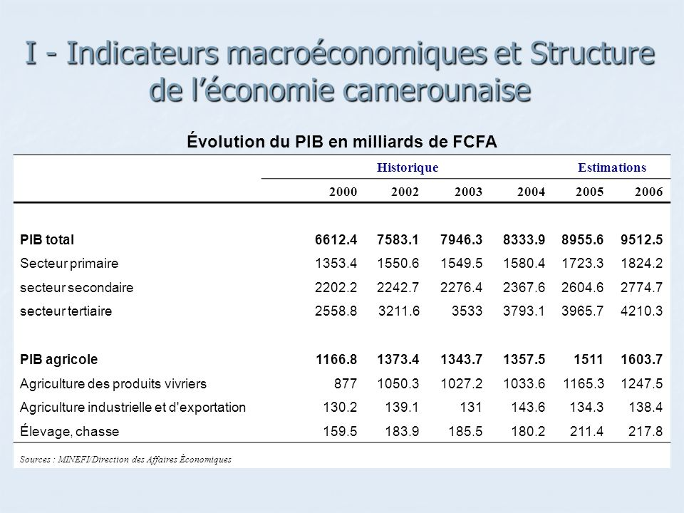 I - Indicateurs macroéconomiques et Structure de léconomie camerounaise Évolution du PIB en milliards de FCFA HistoriqueEstimations 200020022003200420052006 PIB total6612.47583.17946.38333.98955.69512.5 Secteur primaire1353.41550.61549.51580.41723.31824.2 secteur secondaire2202.22242.72276.42367.62604.62774.7 secteur tertiaire2558.83211.635333793.13965.74210.3 PIB agricole1166.81373.41343.71357.515111603.7 Agriculture des produits vivriers8771050.31027.21033.61165.31247.5 Agriculture industrielle et d exportation130.2139.1131143.6134.3138.4 Élevage, chasse159.5183.9185.5180.2211.4217.8 Sources : MINEFI/Direction des Affaires Économiques