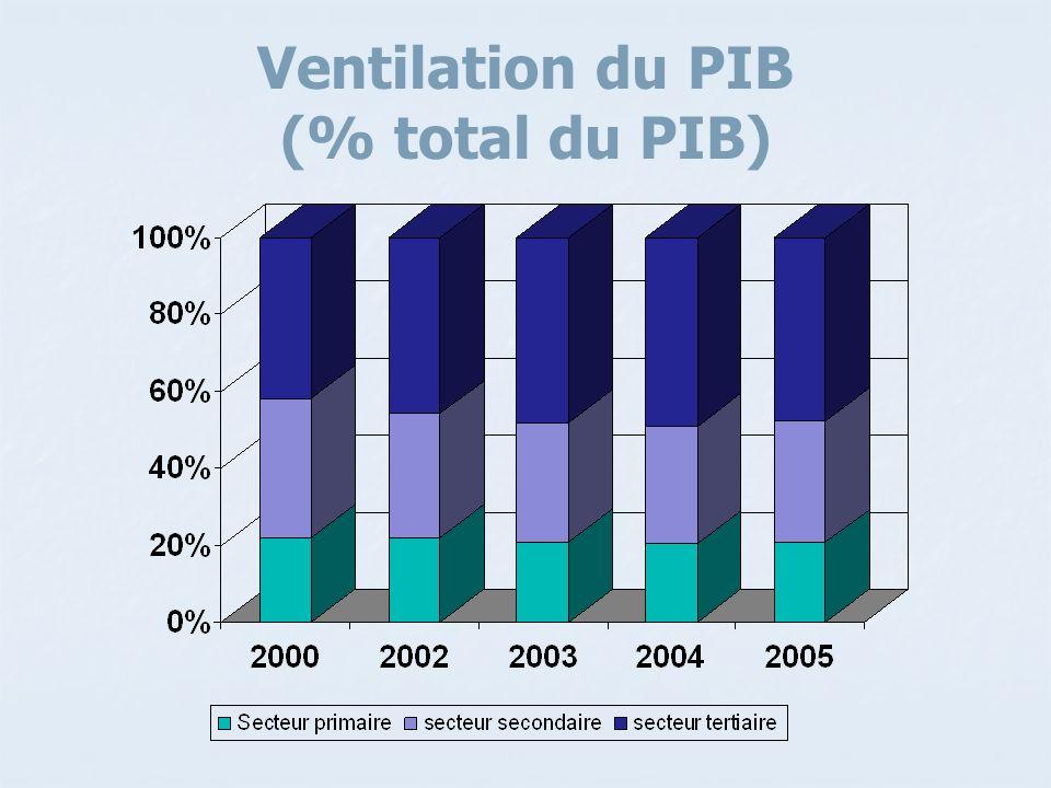 Ventilation du PIB (% total du PIB)