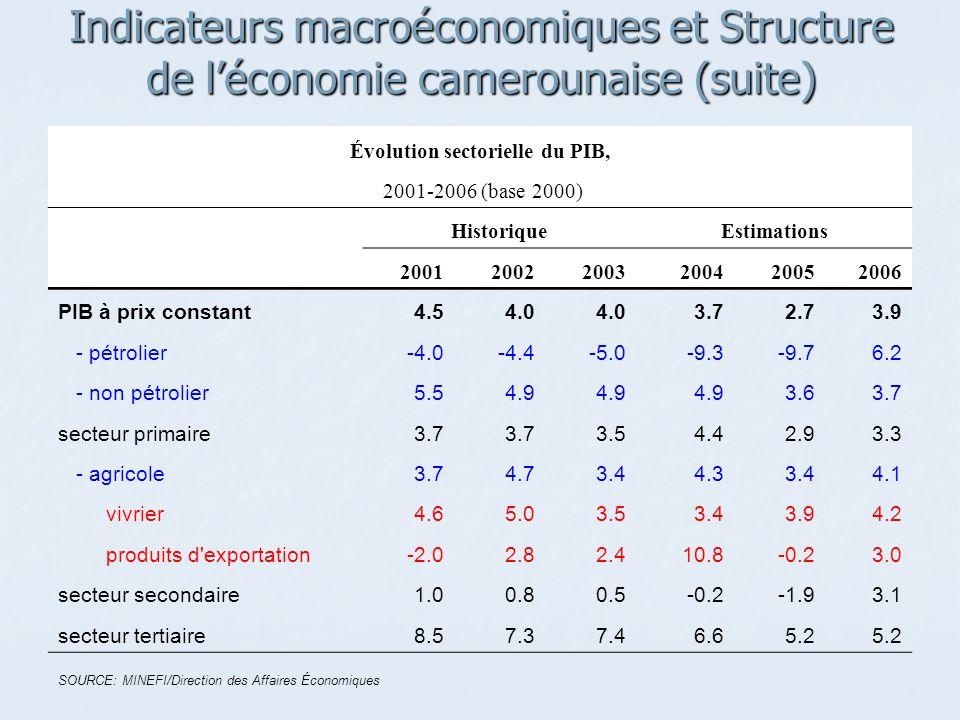 Indicateurs macroéconomiques et Structure de léconomie camerounaise (suite) Évolution sectorielle du PIB, 2001-2006 (base 2000) HistoriqueEstimations 200120022003200420052006 PIB à prix constant4.54.0 3.72.73.9 - pétrolier-4.0-4.4-5.0-9.3-9.76.2 - non pétrolier5.54.9 3.63.7 secteur primaire3.7 3.54.42.93.3 - agricole3.74.73.44.33.44.1 vivrier4.65.03.53.43.94.2 produits d exportation-2.02.82.410.8-0.23.0 secteur secondaire1.00.80.5-0.2-1.93.1 secteur tertiaire8.57.37.46.65.2 SOURCE: MINEFI/Direction des Affaires Économiques
