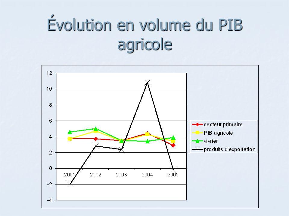 Évolution en volume du PIB agricole