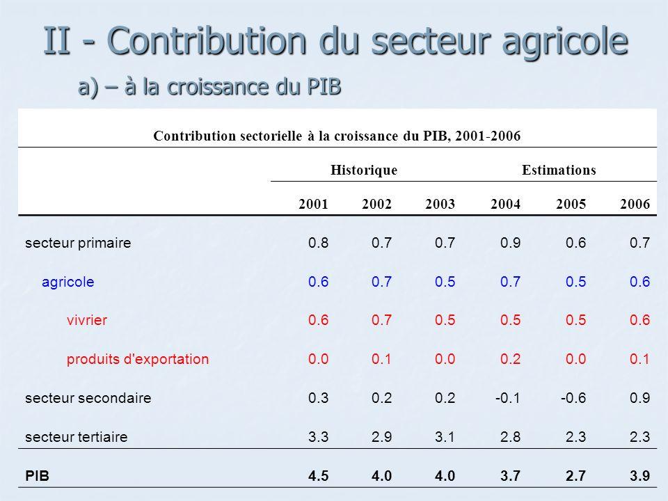 II - Contribution du secteur agricole a) – à la croissance du PIB a) – à la croissance du PIB Contribution sectorielle à la croissance du PIB, 2001-2006 Historique Estimations 200120022003200420052006 secteur primaire0.80.7 0.90.60.7 agricole0.60.70.50.70.50.6 vivrier0.60.70.5 0.6 produits d exportation0.00.10.00.20.00.1 secteur secondaire0.30.2 -0.1-0.60.9 secteur tertiaire3.32.93.12.82.3 PIB4.54.0 3.72.73.9