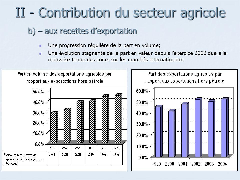 II - Contribution du secteur agricole Une progression régulière de la part en volume; Une progression régulière de la part en volume; Une évolution stagnante de la part en valeur depuis lexercice 2002 due à la mauvaise tenue des cours sur les marchés internationaux.