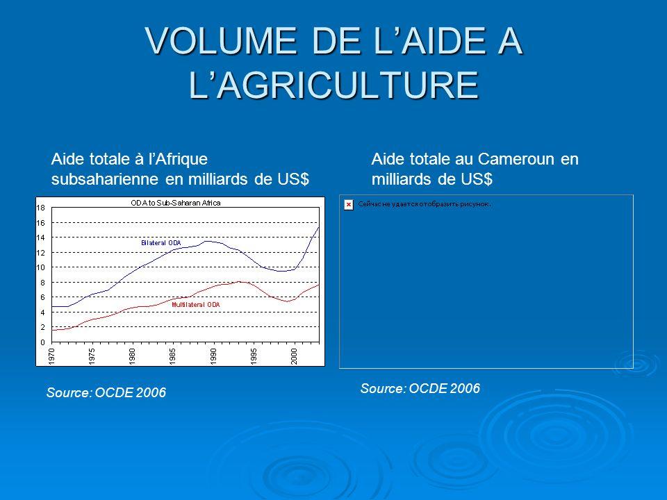 VOLUME DE LAIDE A LAGRICULTURE Aide totale à lAfrique subsaharienne en milliards de US$ Aide totale au Cameroun en milliards de US$ Source: OCDE 2006