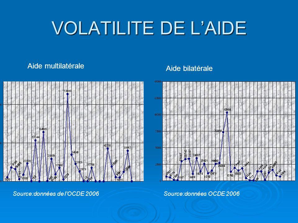 Volume de laide multilatérale De 1973 à 2004, laide multilatérale a représenté 49% de laide totale à lagriculture au Cameroun.