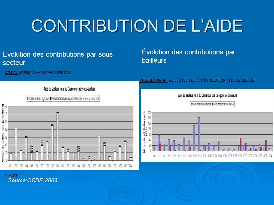 CONTRIBUTION DE LAIDE Évolution des contributions par sous secteur Évolution des contributions par bailleurs Source:OCDE 2006 Source:OCDE, 2006