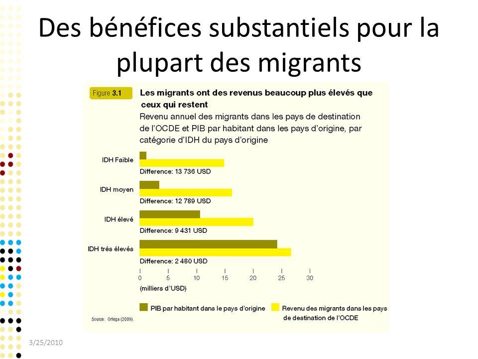 Des bénéfices substantiels pour la plupart des migrants 3/25/2010