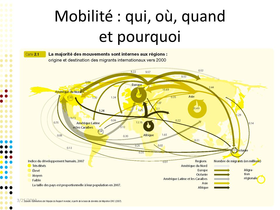 Mobilité : qui, où, quand et pourquoi – Il existe dénormes écarts de situations en matière de mobilité humaine.
