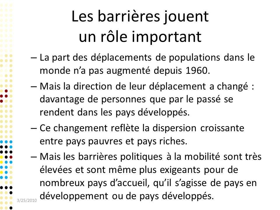 Les barrières jouent un rôle important – La part des déplacements de populations dans le monde na pas augmenté depuis 1960. – Mais la direction de leu
