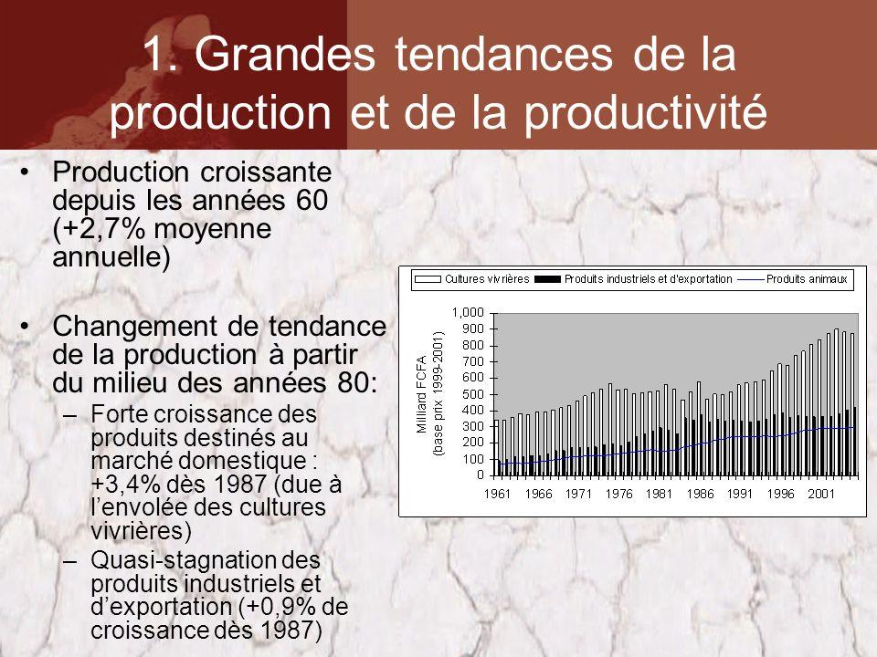 1. Grandes tendances de la production et de la productivité Production croissante depuis les années 60 (+2,7% moyenne annuelle) Changement de tendance