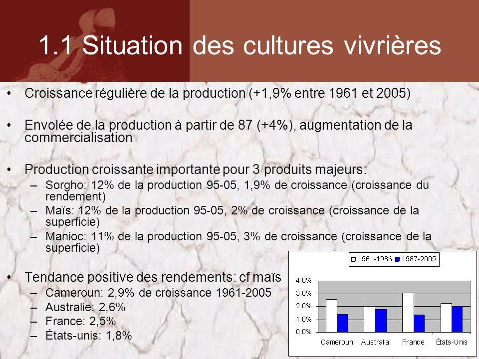 1.1 Situation des cultures vivrières Croissance régulière de la production (+1,9% entre 1961 et 2005) Envolée de la production à partir de 87 (+4%), augmentation de la commercialisation Production croissante importante pour 3 produits majeurs: –Sorgho: 12% de la production 95-05, 1,9% de croissance (croissance du rendement) –Maïs: 12% de la production 95-05, 2% de croissance (croissance de la superficie) –Manioc: 11% de la production 95-05, 3% de croissance (croissance de la superficie) Tendance positive des rendements: cf maïs –Cameroun: 2,9% de croissance 1961-2005 –Australie: 2,6% –France: 2,5% –États-unis: 1,8%