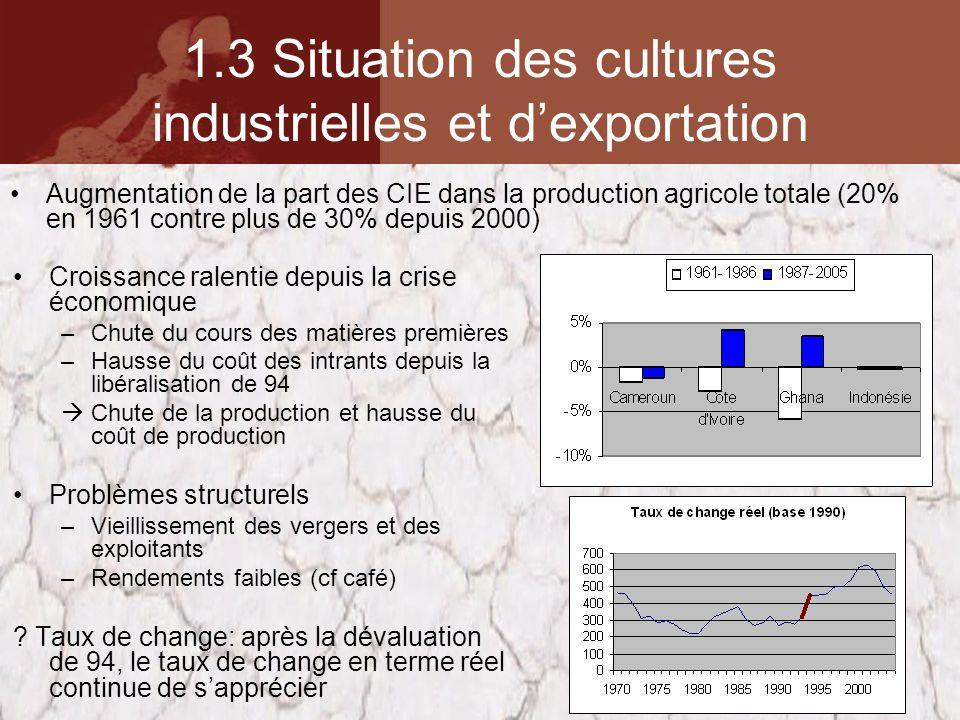 1.3 Situation des cultures industrielles et dexportation Croissance ralentie depuis la crise économique –Chute du cours des matières premières –Hausse