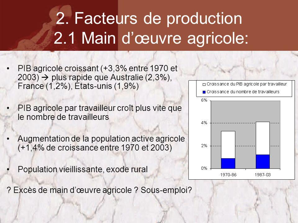 2. Facteurs de production 2.1 Main dœuvre agricole: PIB agricole croissant (+3,3% entre 1970 et 2003) plus rapide que Australie (2,3%), France (1,2%),