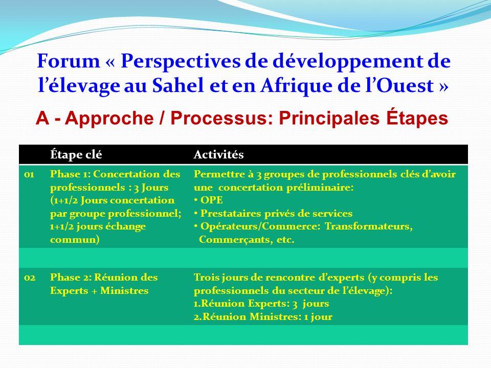 Forum « Perspectives de développement de lélevage au Sahel et en Afrique de lOuest » A - Approche / Processus: Principales Étapes Modalités dOrganisation des Concertations des Professionnels du secteur de lÉlevage 1.Toutes les concertations devraient sachever au plus tard le 15 Octobre 2008 2.A lissue des concertations, chaque groupe de professionnels désignera ses représentants au forum – Un quota de représentation sera proposé pour chaque groupe de professionnels (avec une discrimination positive au groupe des éleveurs) 3.Structuration de la concertation des professionnels: 1+1/2 jours de concertation par groupe professionnel 1+1/2 jours déchange commun 4.Produit attendu: Conclusion comportant 2 parties: (i) préoccupations spécifiques à chaque groupe spécifique; (ii) préoccupations communes selon une vision globale filière